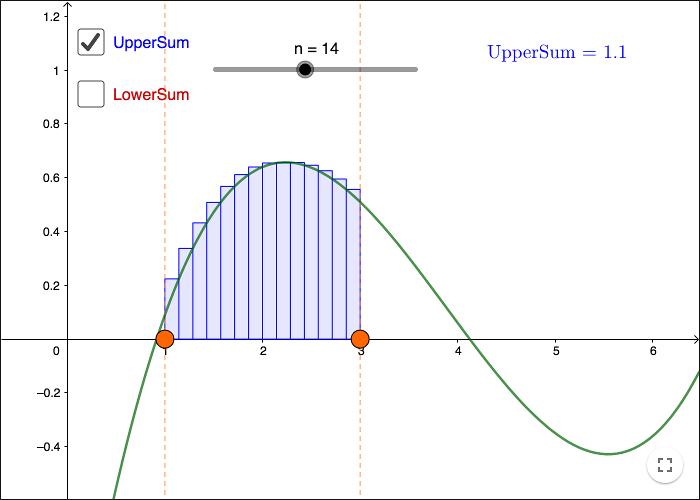 Calculus - Area under a Graph