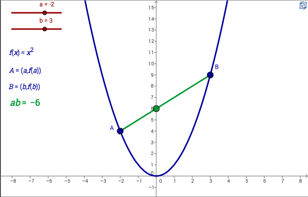 how to find turning point in parabola by factorise