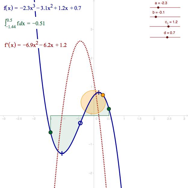 Geogebra Tutorial Functions