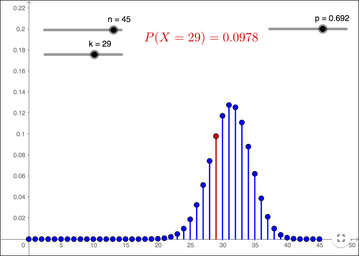 Statistics Binomial Distribution – Binomial Distribution Worksheet
