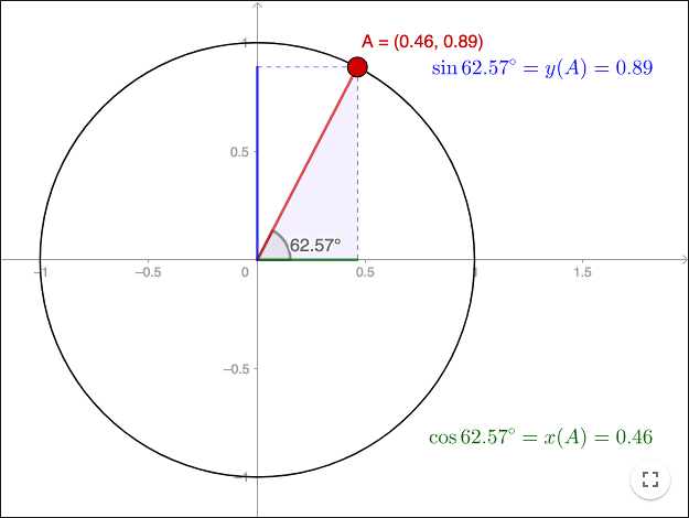 Trigonometry The Unit Circle. Triangle In Unit Circle Load Geogebra Worksheet Unitcircle 1. Worksheet. Unit Circle Worksheet 2 At Clickcart.co