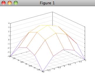 Octave - 2D & 3D Plots