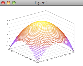 Octave 2d 3d plots xlinspace 2250 ylinspace 2250 xxyymeshgridxy meshxxyy4 xx2yy2 ccuart Images