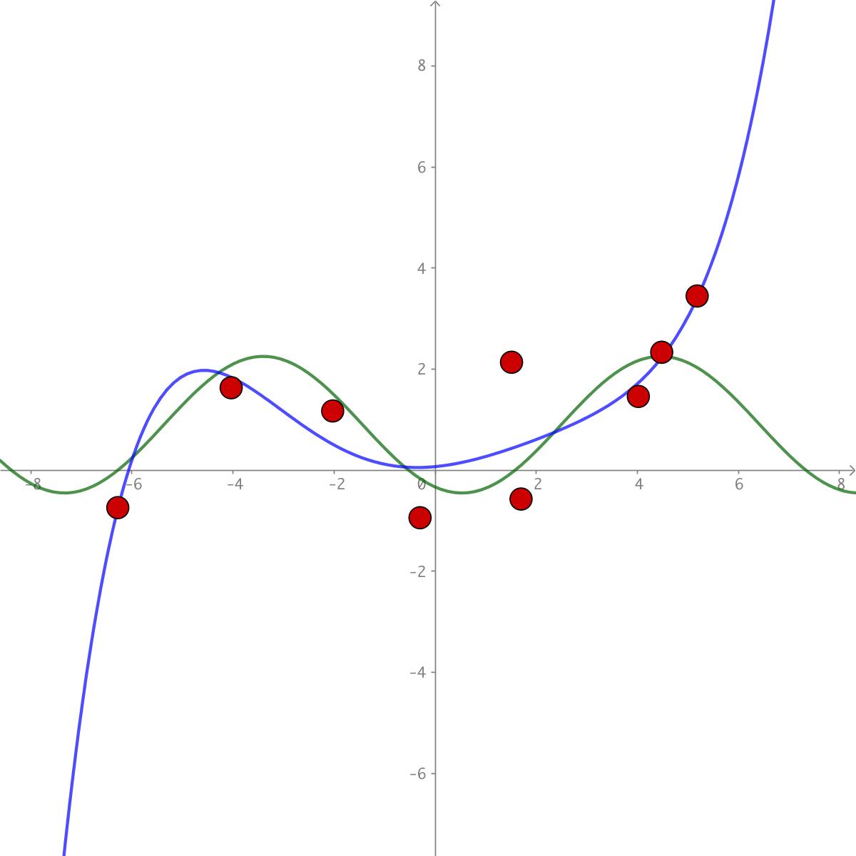 Statistics - Least Square Fitting & Regression