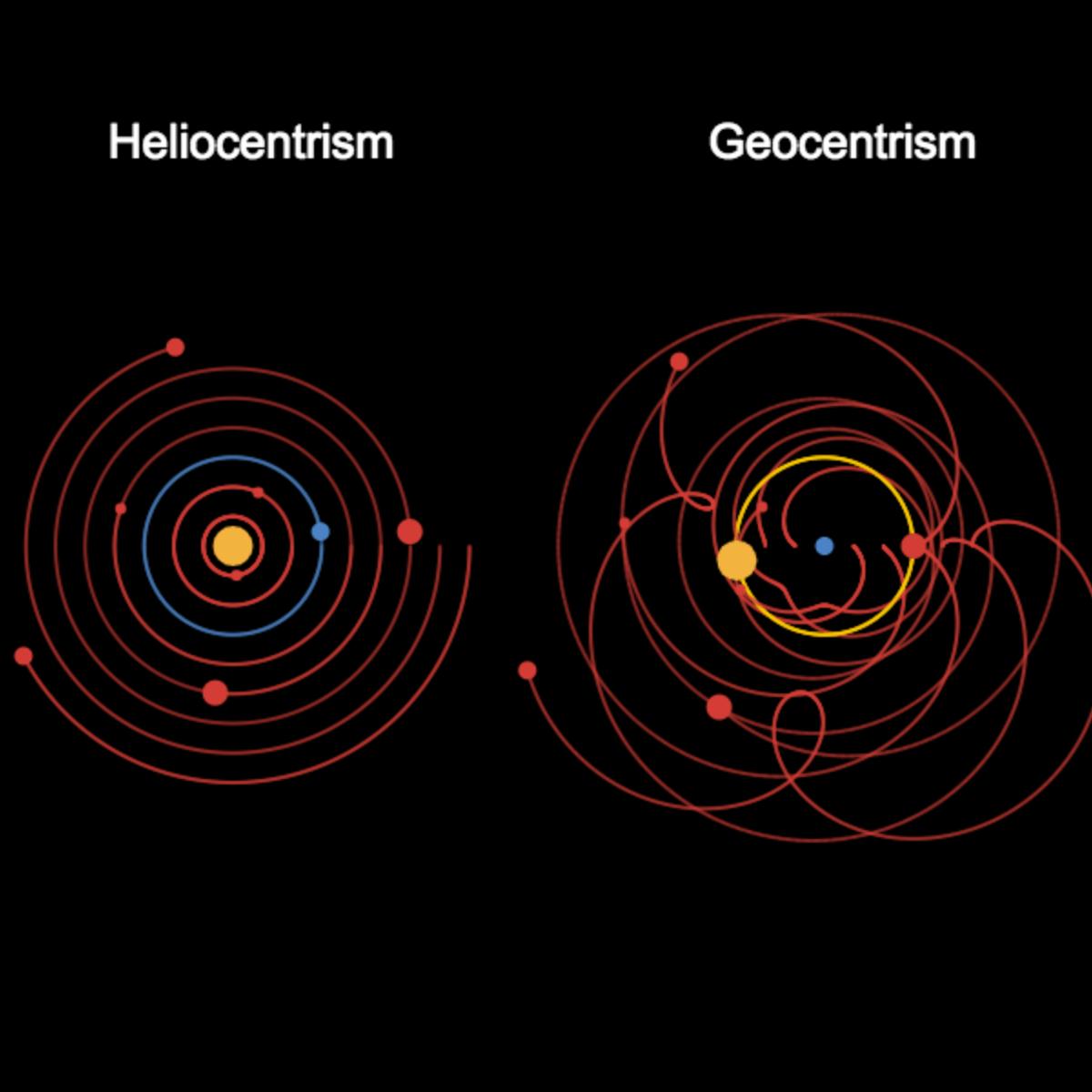 Trigonometry - Heliocentrism and Geocentrism